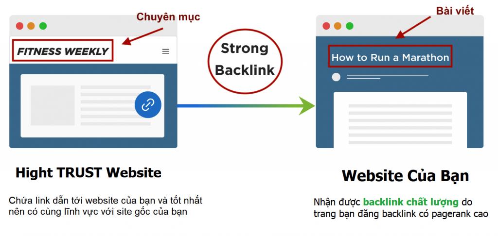Cách xây dựng backlink liên quan