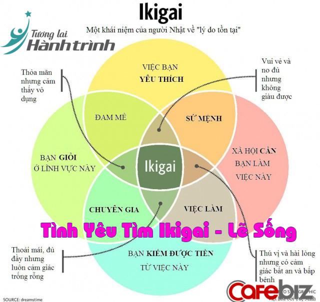 """Ikigai là một ý niệm về """"lẽ sống"""" của người Nhật"""